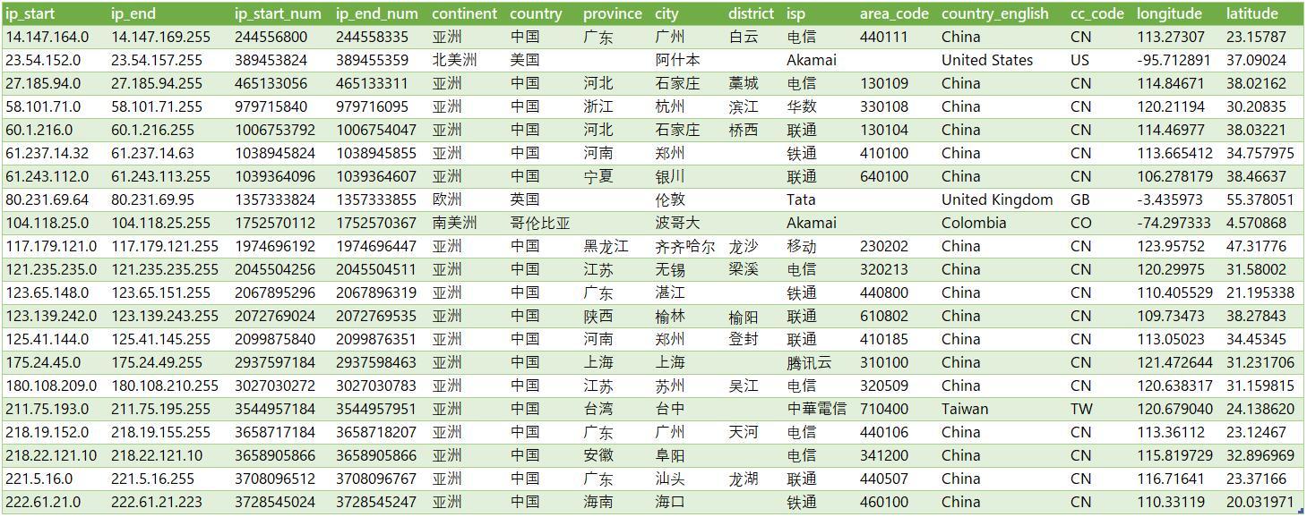 最新IP地址数据库-全球版
